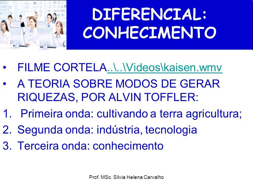Prof. MSc. Silvia Helena Carvalho DIFERENCIAL: CONHECIMENTO FILME CORTELA..\..\Videos\kaisen.wmv..\..\Videos\kaisen.wmv A TEORIA SOBRE MODOS DE GERAR