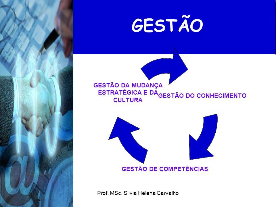 Prof. MSc. Silvia Helena Carvalho GESTÃO GESTÃO DO CONHECIMENTO GESTÃO DE COMPETÊNCIAS GESTÃO DA MUDANÇA ESTRATÉGICA E DA CULTURA