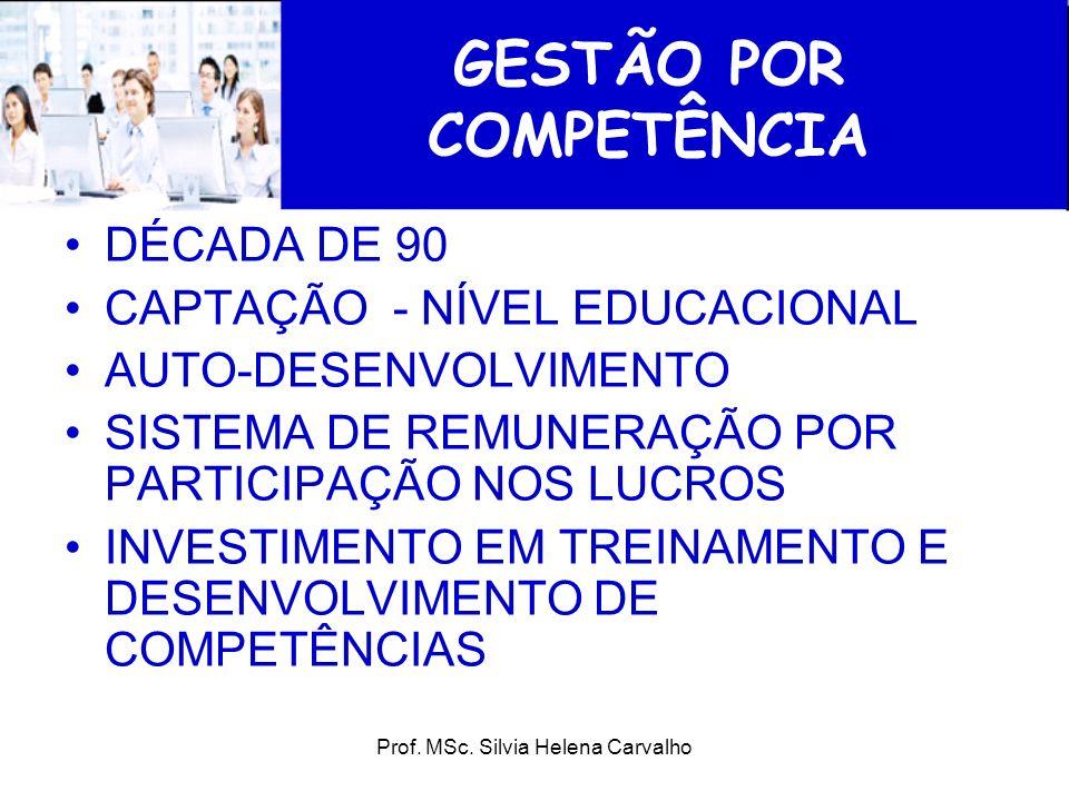 Prof. MSc. Silvia Helena Carvalho GESTÃO POR COMPETÊNCIA DÉCADA DE 90 CAPTAÇÃO - NÍVEL EDUCACIONAL AUTO-DESENVOLVIMENTO SISTEMA DE REMUNERAÇÃO POR PAR