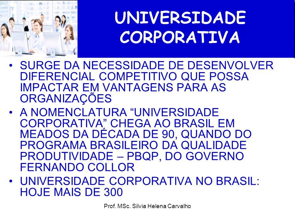 Prof. MSc. Silvia Helena Carvalho UNIVERSIDADE CORPORATIVA SURGE DA NECESSIDADE DE DESENVOLVER DIFERENCIAL COMPETITIVO QUE POSSA IMPACTAR EM VANTAGENS