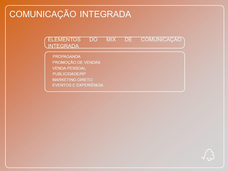 COMUNICAÇÃO INTEGRADA ELEMENTOS DO MIX DE COMUNICAÇÃO INTEGRADA PROPAGANDA PROMOÇÃO DE VENDAS VENDA PESSOAL PUBLICIDADE/RP MARKETING DIRETO EVENTOS E