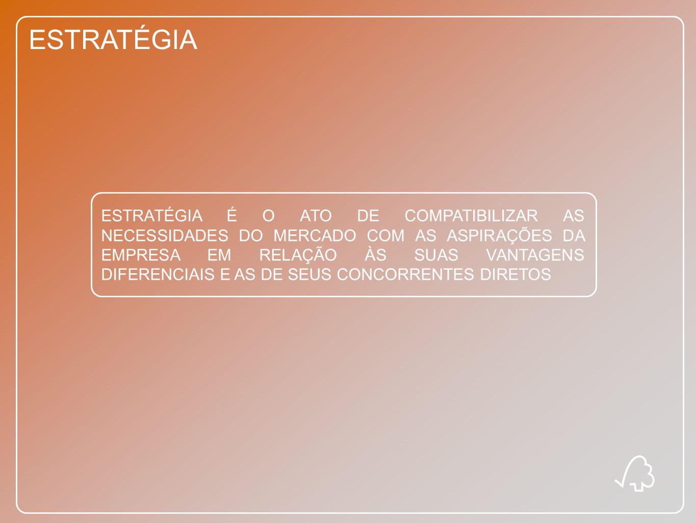 ESTRATÉGIA MODELO ESTRATÉGICO DE NEGÓCIOS CONHECIMENTO SOBRE OS CONCORRENTES CONHECIMENTO SOBRE OS CONSUMIDORES CONHECIMENTO SOBRE A EMPRESA PLANEJAMENTO, ORGANIZAÇÃO E CONTROLE DE AÇÕES