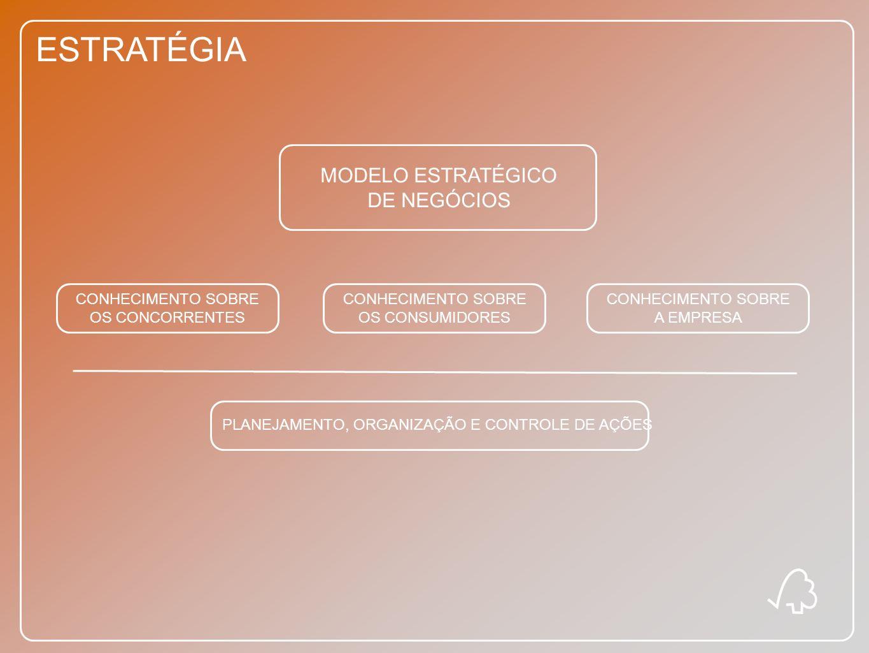 ESTRATÉGIA MODELO ESTRATÉGICO DE NEGÓCIOS CONHECIMENTO SOBRE OS CONCORRENTES CONHECIMENTO SOBRE OS CONSUMIDORES CONHECIMENTO SOBRE A EMPRESA PLANEJAME