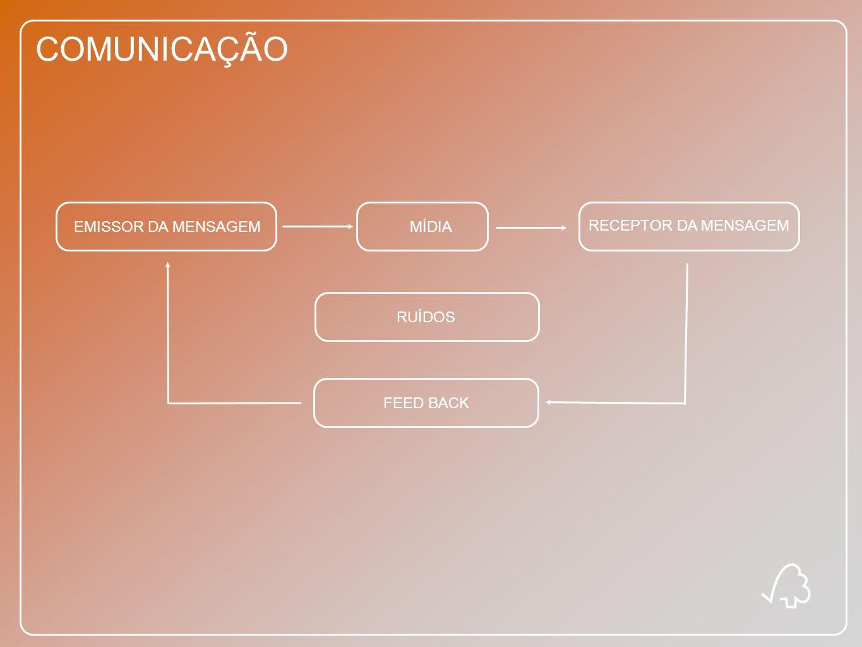 COMUNICAÇÃO EMISSOR DA MENSAGEMMÍDIA RECEPTOR DA MENSAGEM RUÍDOS FEED BACK
