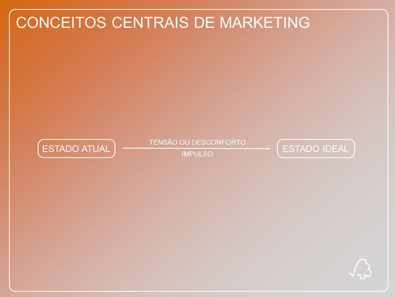 CONCEITOS CENTRAIS DE MARKETING ESTADO ATUALESTADO IDEAL TENSÃO OU DESCONFORTO IMPULSO