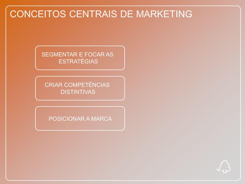 CONCEITOS CENTRAIS DE MARKETING SEGMENTAR E FOCAR AS ESTRATÉGIAS CRIAR COMPETÊNCIAS DISTINTIVAS POSICIONAR A MARCA