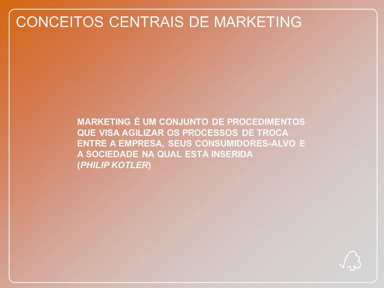 CONCEITOS CENTRAIS DE MARKETING ORIENTAÇÃO PARA A PRODUÇÃO MERCADO