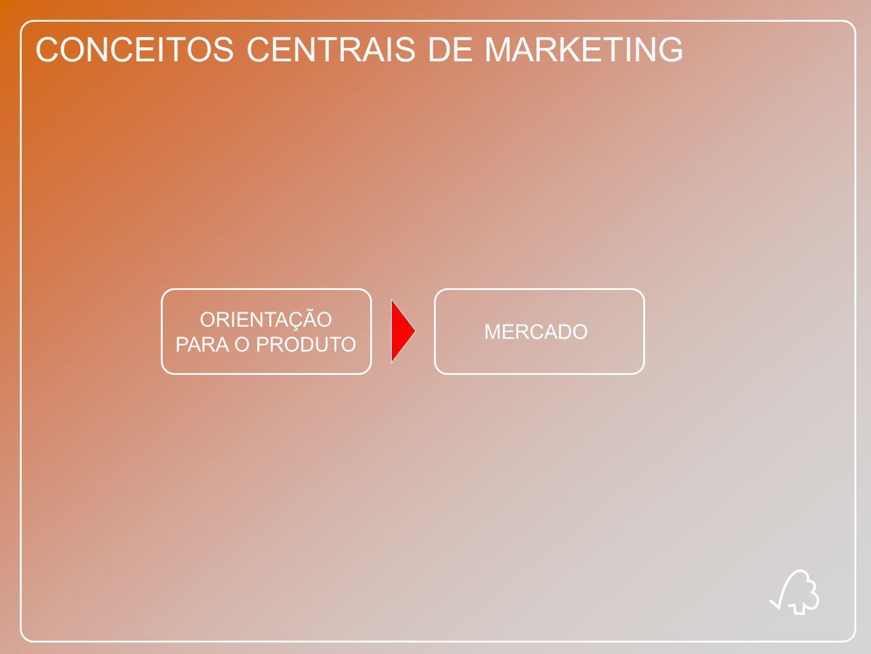 CONCEITOS CENTRAIS DE MARKETING ORIENTAÇÃO PARA O PRODUTO MERCADO