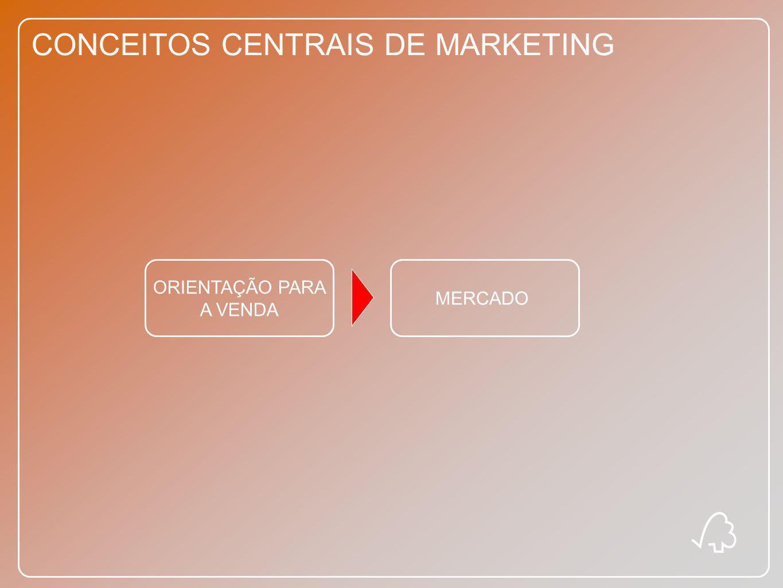 CONCEITOS CENTRAIS DE MARKETING ORIENTAÇÃO PARA O MARKETING MERCADO