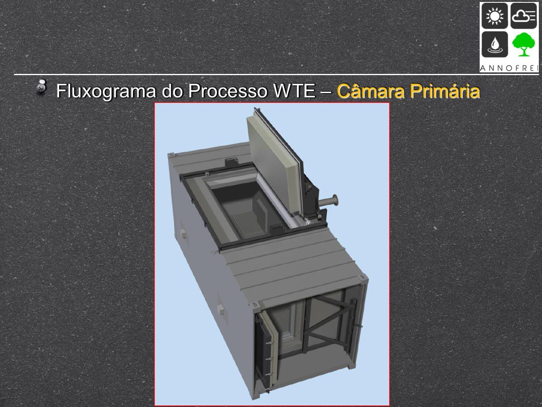 Fluxograma do Processo WTE – Câmara Primária