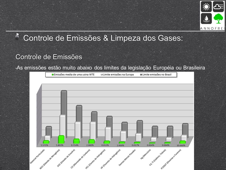 Controle de Emissões & Limpeza dos Gases: Controle de Emissões As emissões estão muito abaixo dos limites da legislação Européia ou Brasileira