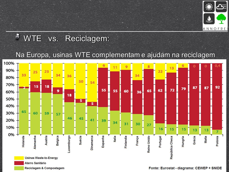 WTE vs. Reciclagem: Na Europa, usinas WTE complementam e ajudam na reciclagem