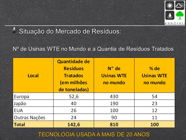 Situação do Mercado de Resíduos: Nº de Usinas WTE no Mundo e a Quantia de Resíduos Tratados TECNOLOGIA USADA A MAIS DE 20 ANOS