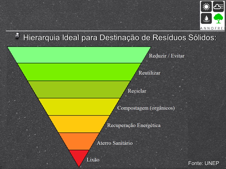 Hierarquia Ideal para Destinação de Resíduos Sólidos: Fonte: UNEP