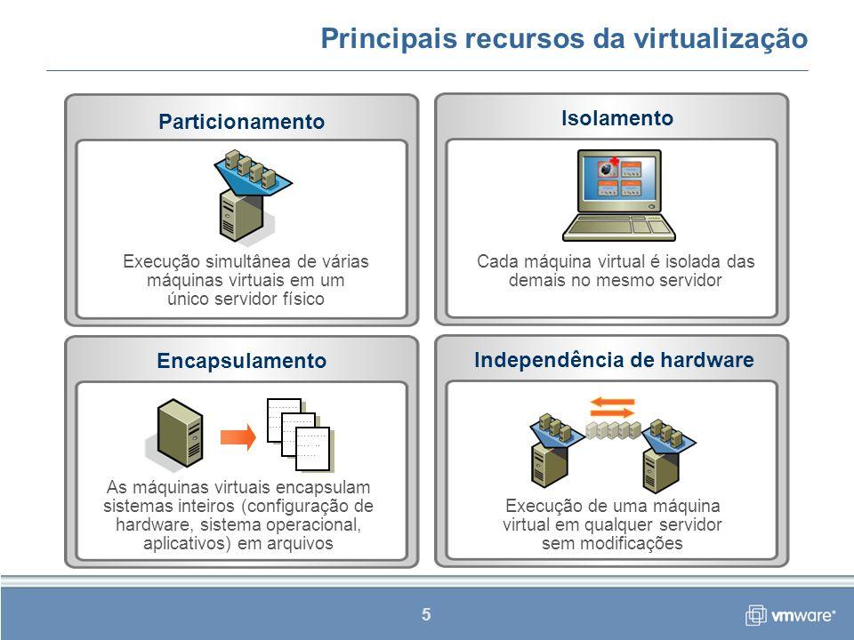 6 A virtualização como multiplicadora de recursos Servidor de 4 vias Memória de 6 GB Execução de até 32 máquinas virtuais Alocação de até 12 GB de memória para as máquinas virtuais FísicoVirtualizado Todos os recursos físicos são compartilhados pelas máquinas virtuais, gerando um efeito multiplicador de recursos 2 HDs (emparelhados) 2 NICs (emparelhados) Criação e alocação de até 32 discos virtuais Criação e alocação de até 16 NICs virtuais FísicoVirtualizado