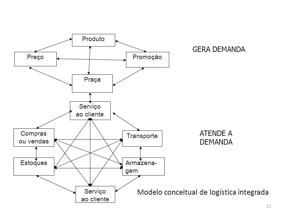 Modelo conceitual de logística integrada Produto PreçoPromoção Praça Serviço ao cliente Compras ou vendas Estoques Transporte Armazena- gem Serviço ao