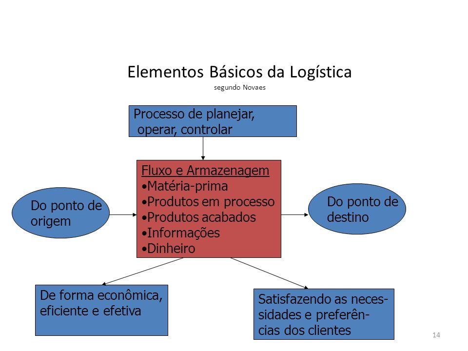 Elementos Básicos da Logística segundo Novaes Processo de planejar, operar, controlar Fluxo e Armazenagem Matéria-prima Produtos em processo Produtos