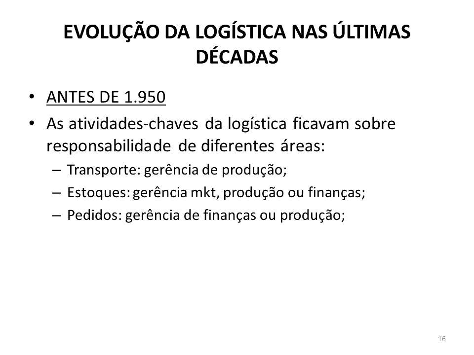 EVOLUÇÃO DA LOGÍSTICA NAS ÚLTIMAS DÉCADAS ANTES DE 1.950 As atividades-chaves da logística ficavam sobre responsabilidade de diferentes áreas: – Trans
