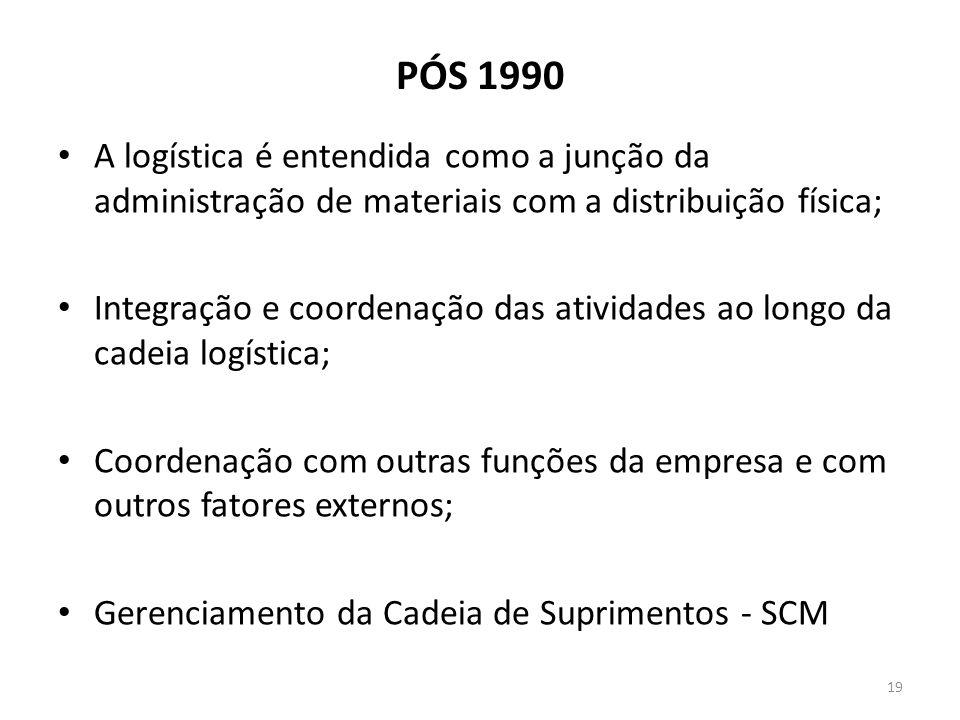 PÓS 1990 A logística é entendida como a junção da administração de materiais com a distribuição física; Integração e coordenação das atividades ao lon