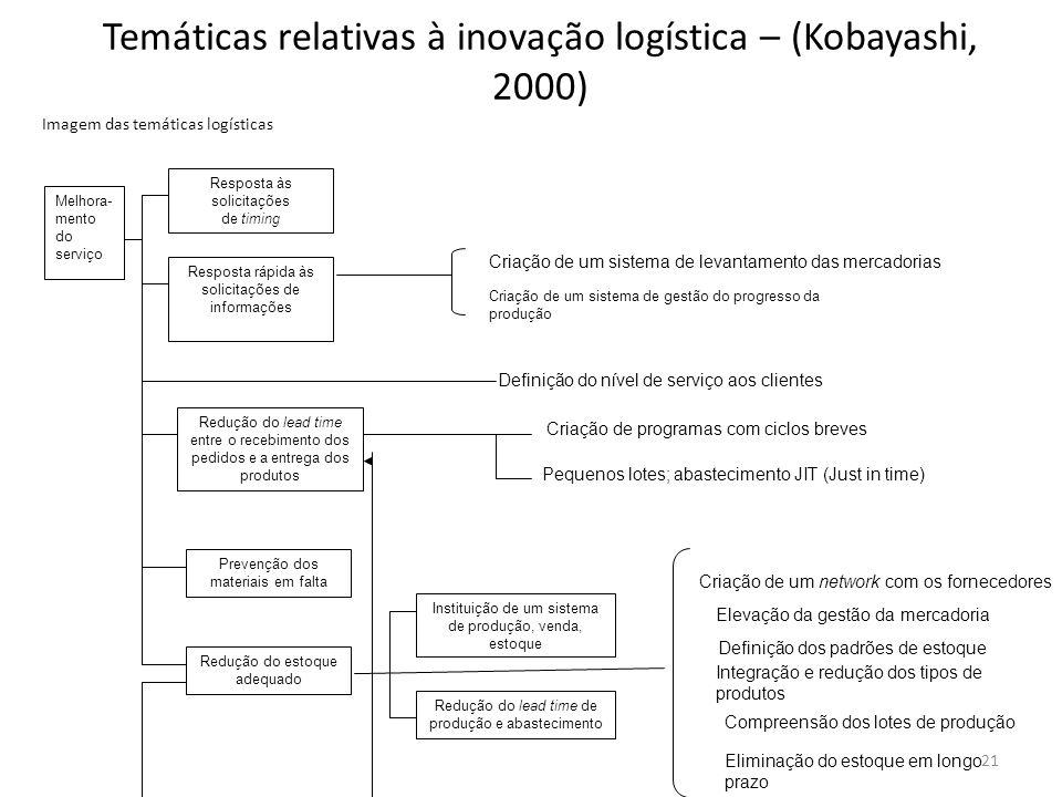 Temáticas relativas à inovação logística – (Kobayashi, 2000) Imagem das temáticas logísticas Melhora- mento do serviço Resposta às solicitações de tim
