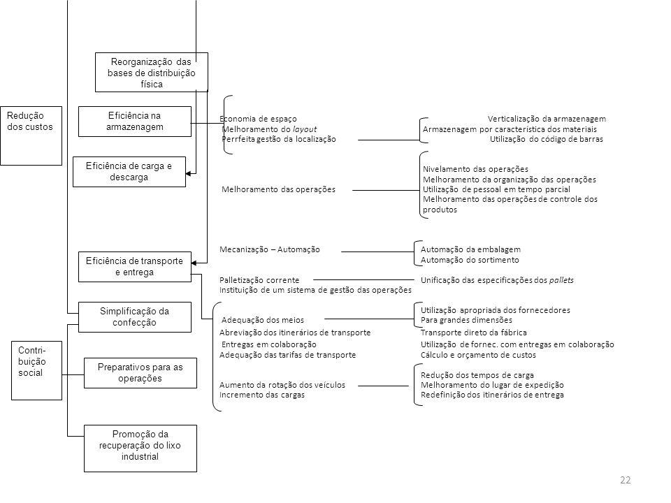 Economia de espaçoVerticalização da armazenagem Melhoramento do layout Armazenagem por característica dos materiais Perrfeita gestão da localização Ut