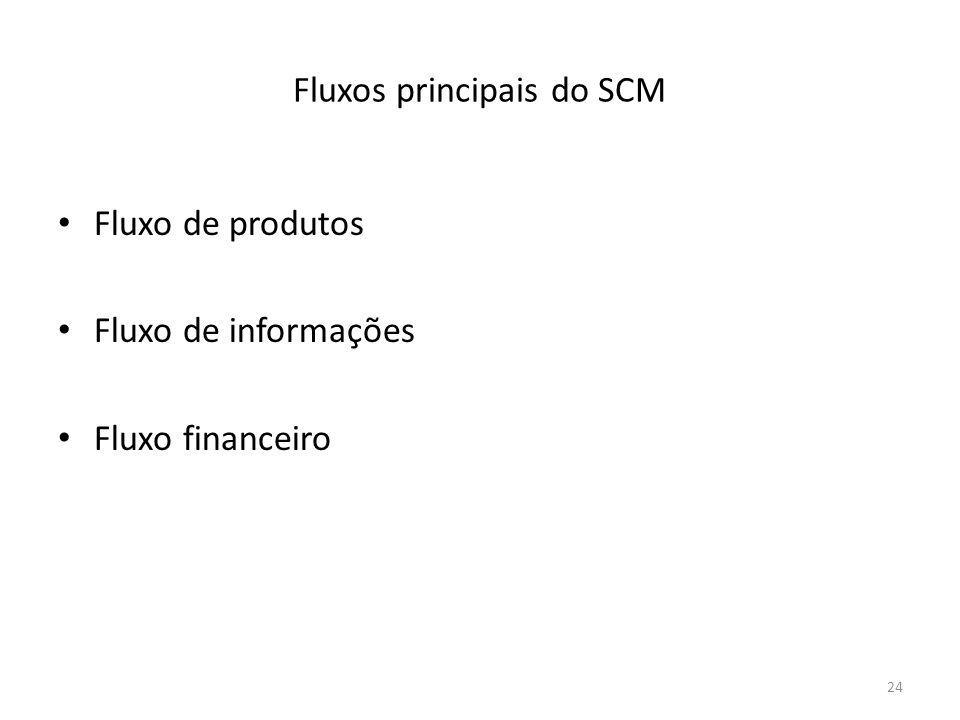 Fluxos principais do SCM Fluxo de produtos Fluxo de informações Fluxo financeiro 24