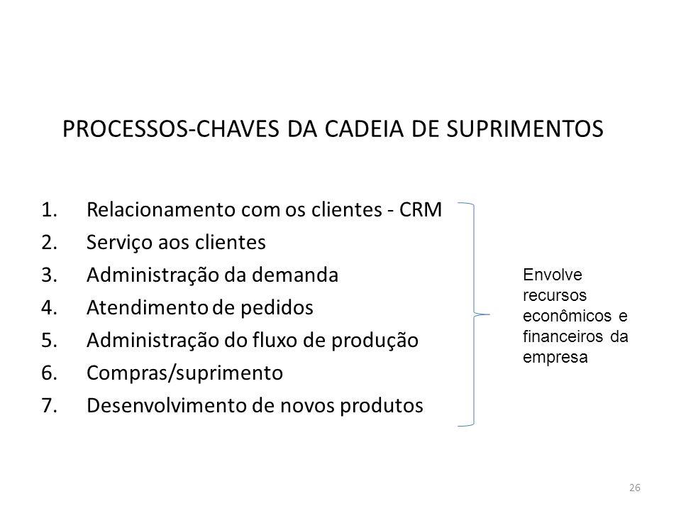 PROCESSOS-CHAVES DA CADEIA DE SUPRIMENTOS 1.Relacionamento com os clientes - CRM 2.Serviço aos clientes 3.Administração da demanda 4.Atendimento de pe