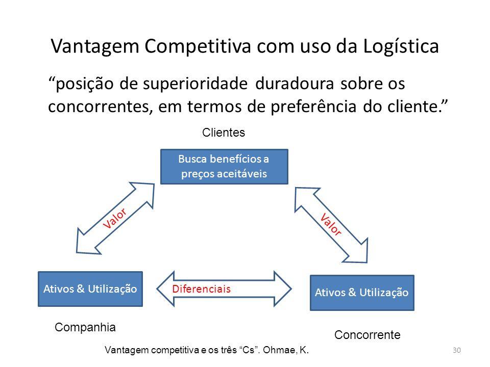 Vantagem Competitiva com uso da Logística posição de superioridade duradoura sobre os concorrentes, em termos de preferência do cliente. Busca benefíc