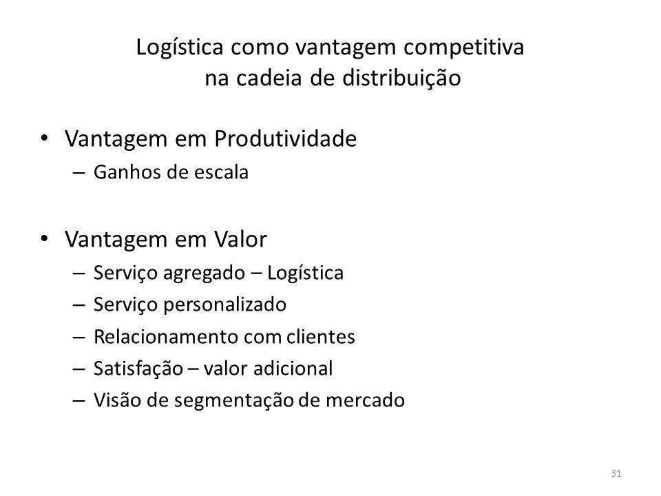 Logística como vantagem competitiva na cadeia de distribuição Vantagem em Produtividade – Ganhos de escala Vantagem em Valor – Serviço agregado – Logí