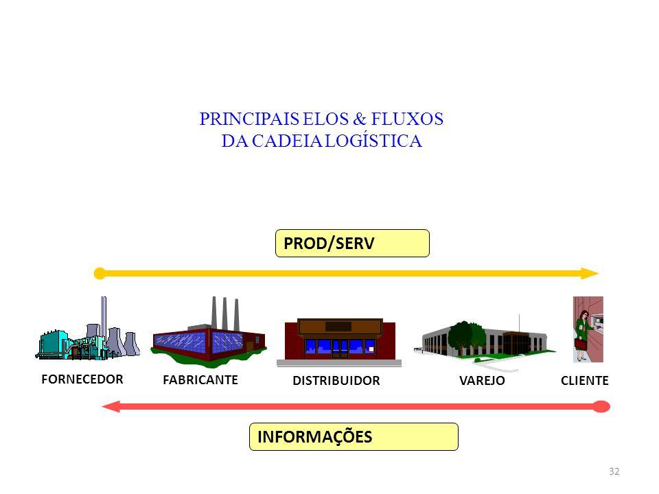 CLIENTE FORNECEDOR FABRICANTE DISTRIBUIDOR VAREJO PROD/SERV INFORMAÇÕES PRINCIPAIS ELOS & FLUXOS DA CADEIA LOGÍSTICA 32