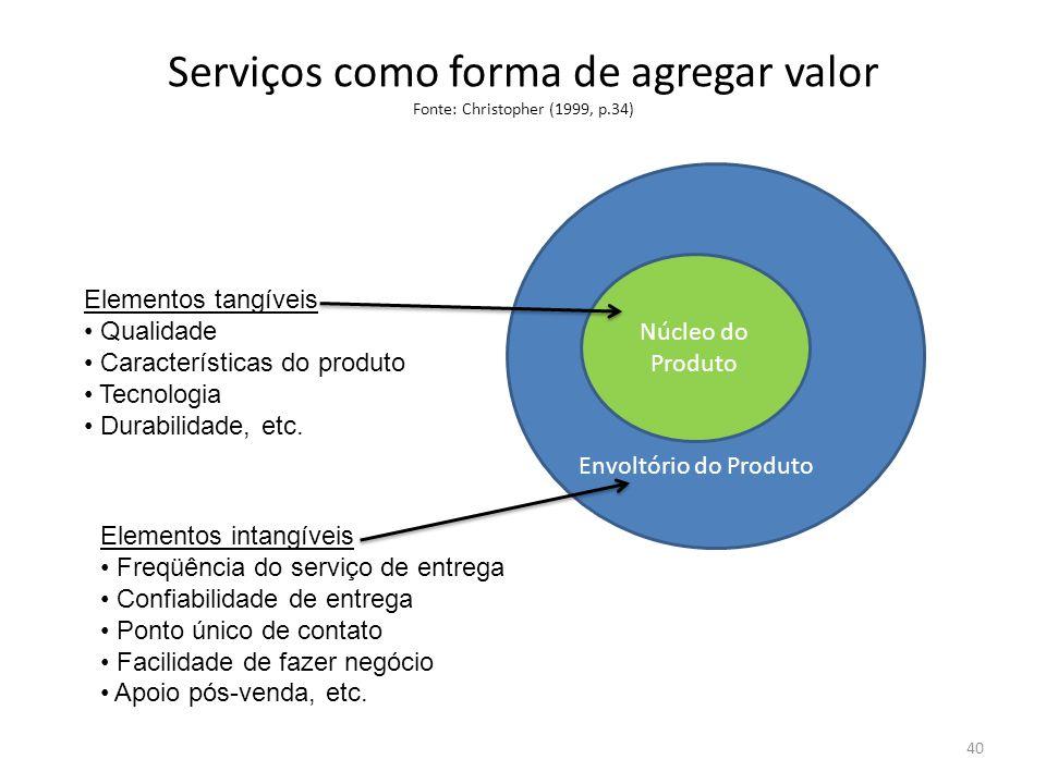 Serviços como forma de agregar valor Fonte: Christopher (1999, p.34) Envoltório do Produto Núcleo do Produto Elementos tangíveis Qualidade Característ