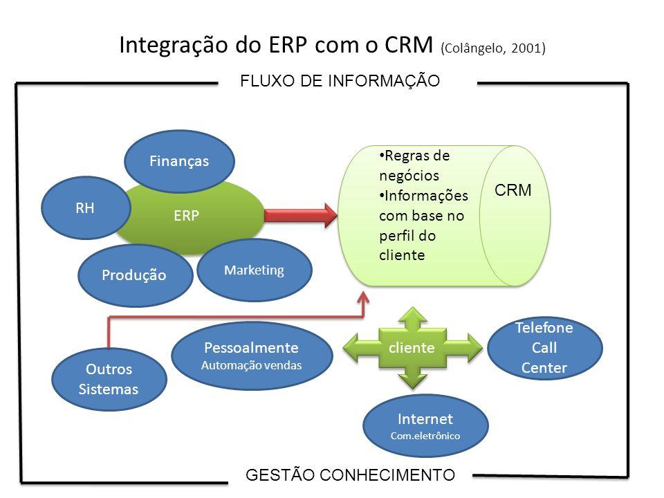 Integração do ERP com o CRM (Colângelo, 2001) Regras de negócios Informações com base no perfil do cliente Regras de negócios Informações com base no