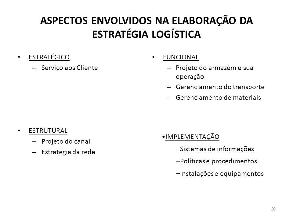 ASPECTOS ENVOLVIDOS NA ELABORAÇÃO DA ESTRATÉGIA LOGÍSTICA ESTRATÉGICO – Serviço aos Cliente ESTRUTURAL – Projeto do canal – Estratégia da rede FUNCION