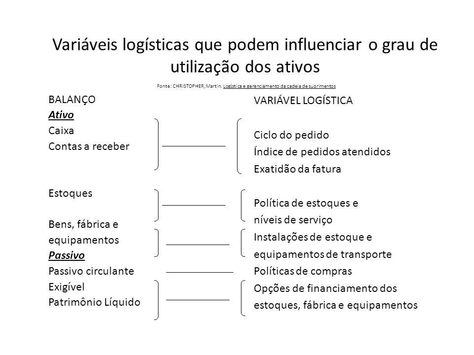 Variáveis logísticas que podem influenciar o grau de utilização dos ativos Fonte: CHRISTOPHER, Martin. Log í stica e gerenciamento da cadeia de suprim