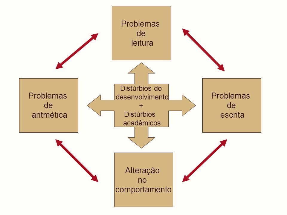 Distúrbios do desenvolvimento + Distúrbios acadêmicos Problemas de leitura Problemas de aritmética Problemas de escrita Alteração no comportamento