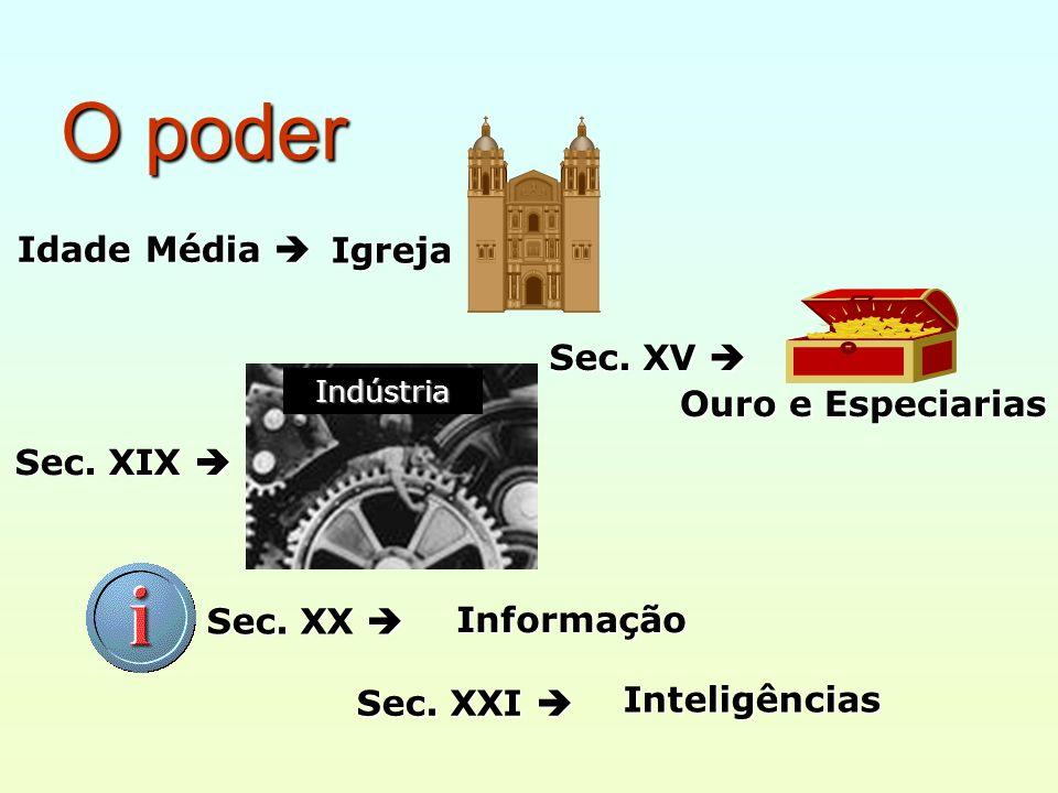 O poder Idade Média Idade Média Sec. XIX Sec. XIX Sec. XX Sec. XX Sec. XXI Sec. XXI Inteligências Igreja Sec. XV Sec. XV Ouro e Especiarias Indústria