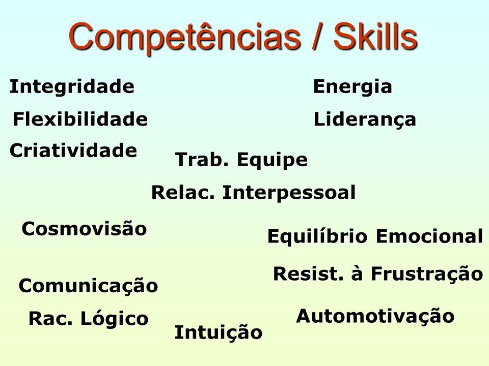 Competências / Skills Competências / SkillsEnergiaLiderança Cosmovisão Resist. à Frustração Automotivação Equilíbrio Emocional Comunicação Rac. Lógico