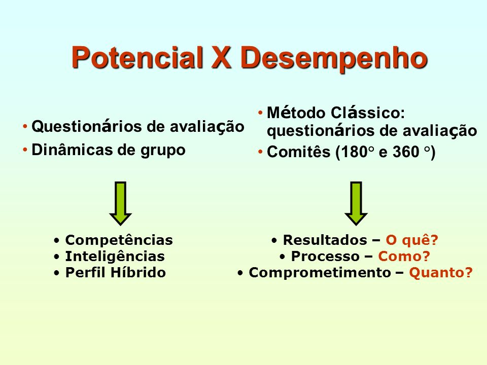 Potencial X Desempenho M é todo Cl á ssico: question á rios de avalia ç ão Comitês (180° e 360 °) Question á rios de avalia ç ão Dinâmicas de grupo Co