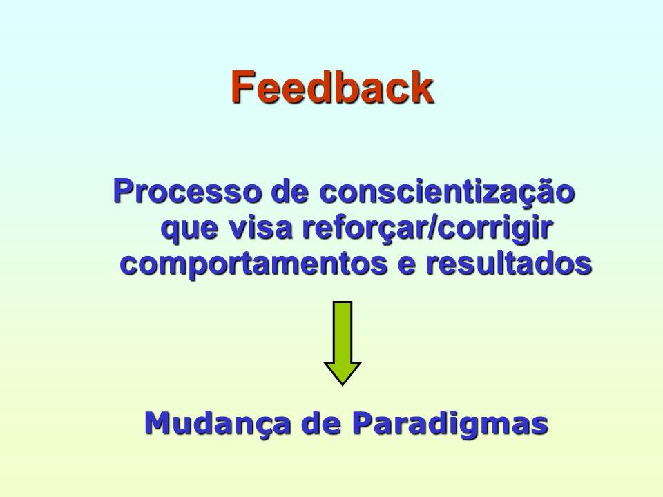 Feedback Processo de conscientização que visa reforçar/corrigir comportamentos e resultados Mudança de Paradigmas