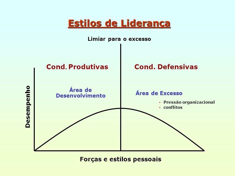 Estilos de Liderança Cond. Produtivas Cond. Defensivas Área de Desenvolvimento Área de Excesso Pressão organizacional conflitos Forças e estilos pesso