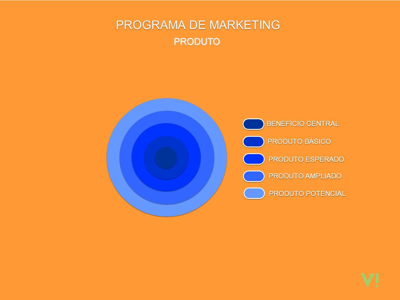 PROGRAMA DE MARKETING BENEFÍCIO CENTRAL PRODUTO BÁSICO PRODUTO ESPERADO PRODUTO AMPLIADO PRODUTO POTENCIAL PRODUTO