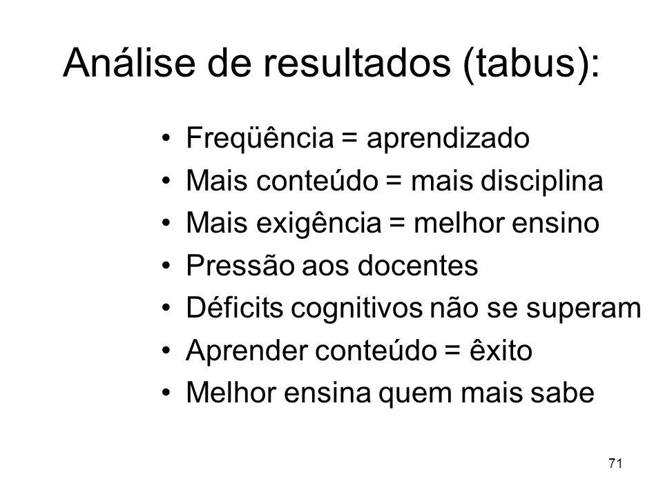 70 Aula Expositiva O professor deve: –Conteúdo – condições cognitivas –Exigências(conteúdo) – realidade –Recursos – diferenças perceptivas –Seqüência