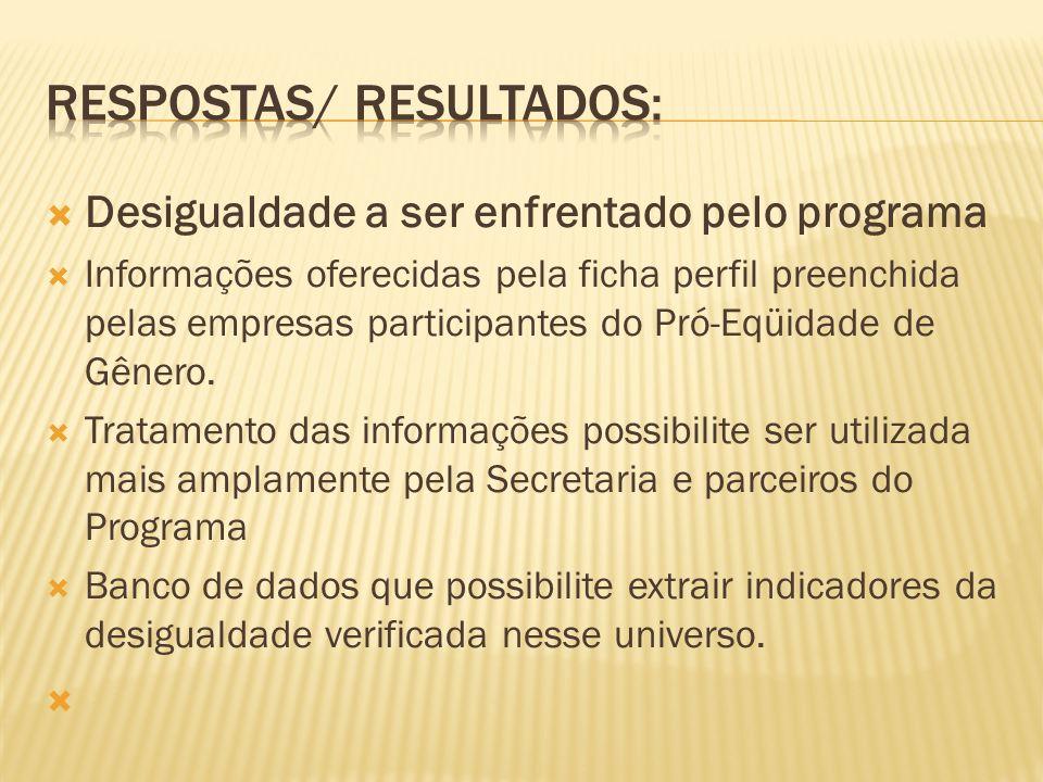 Desigualdade a ser enfrentado pelo programa Informações oferecidas pela ficha perfil preenchida pelas empresas participantes do Pró-Eqüidade de Gênero.