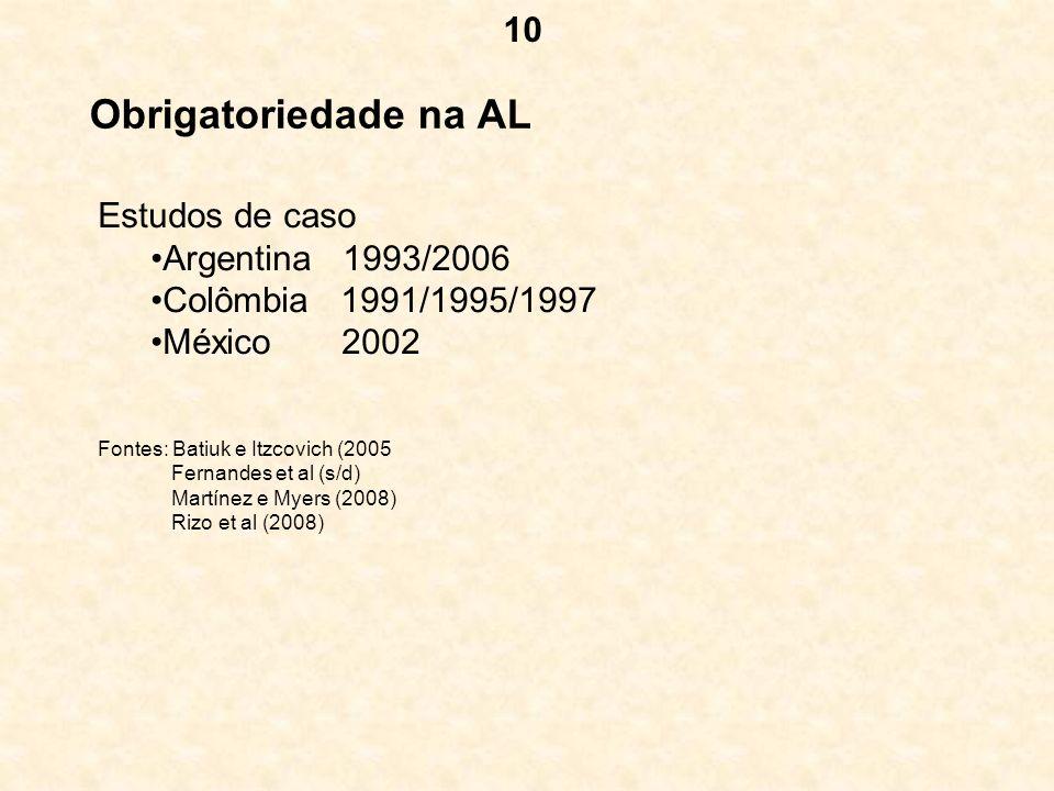 Obrigatoriedade na AL Estudos de caso Argentina 1993/2006 Colômbia 1991/1995/1997 México 2002 Fontes: Batiuk e Itzcovich (2005 Fernandes et al (s/d) M