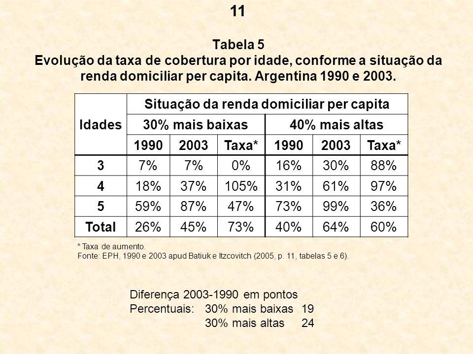 Tabela 5 Evolução da taxa de cobertura por idade, conforme a situação da renda domiciliar per capita. Argentina 1990 e 2003. Idades Situação da renda