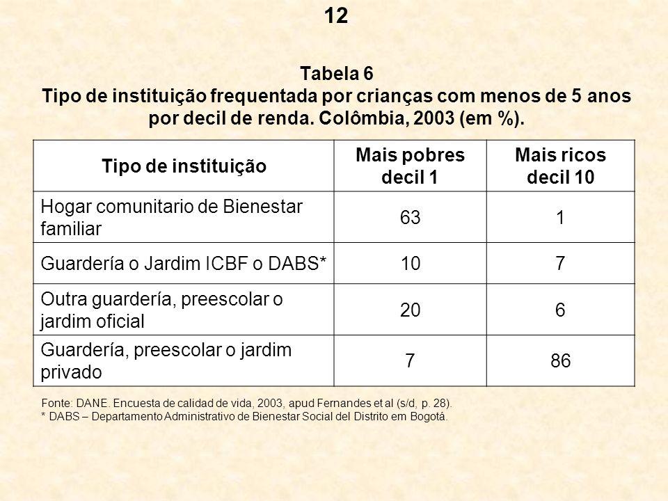 Tabela 6 Tipo de instituição frequentada por crianças com menos de 5 anos por decil de renda. Colômbia, 2003 (em %). Tipo de instituição Mais pobres d