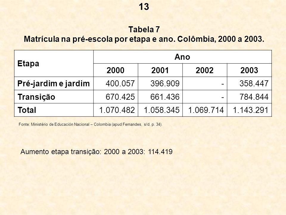 Tabela 7 Matrícula na pré-escola por etapa e ano. Colômbia, 2000 a 2003. Etapa Ano 2000200120022003 Pré-jardim e jardim400.057396.909-358.447 Transiçã