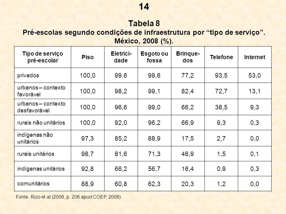 Tabela 8 Pré-escolas segundo condições de infraestrutura por tipo de serviço. México, 2008 (%). Tipo de serviço pré-escolar Piso Eletrici- dade Esgoto