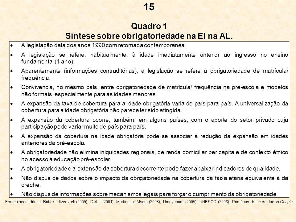 Quadro 1 Síntese sobre obrigatoriedade na EI na AL. 15 A legislação data dos anos 1990 com retomada contemporânea. A legislação se refere, habitualmen