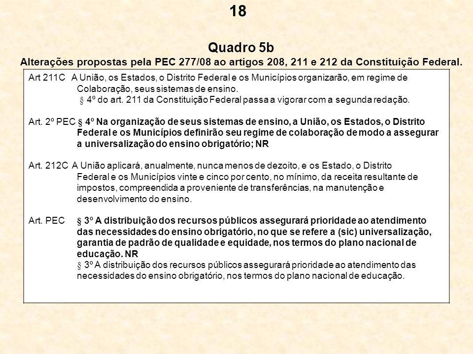 Quadro 5b Alterações propostas pela PEC 277/08 ao artigos 208, 211 e 212 da Constituição Federal. Art 211C A União, os Estados, o Distrito Federal e o